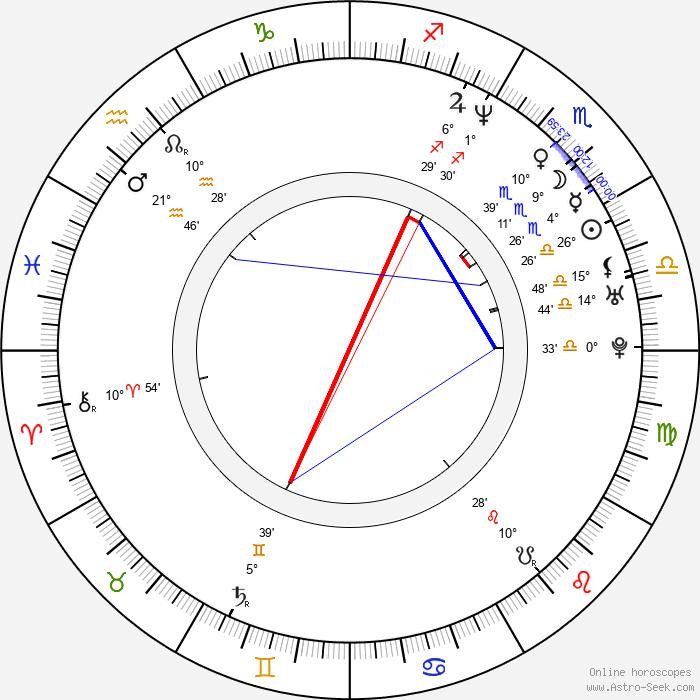 Matt Norman - Birth horoscope chart
