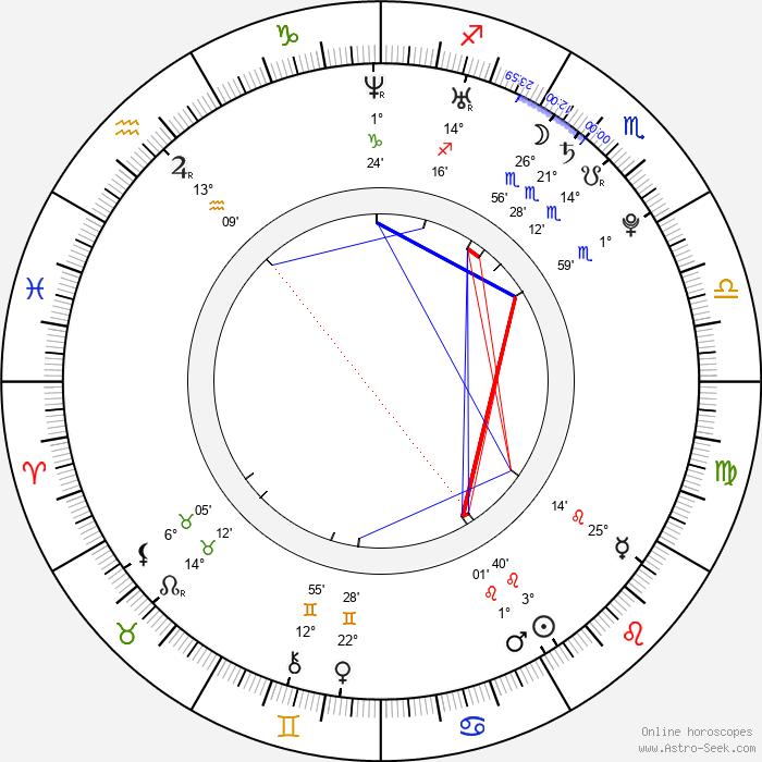 Matt Riddlehoover - Birth horoscope chart