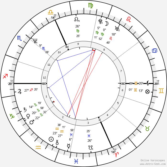 Matt Salinger - Birth horoscope chart