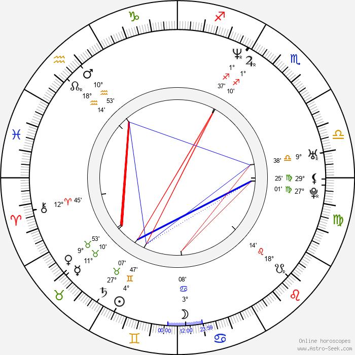 Matt Stone - Birth horoscope chart