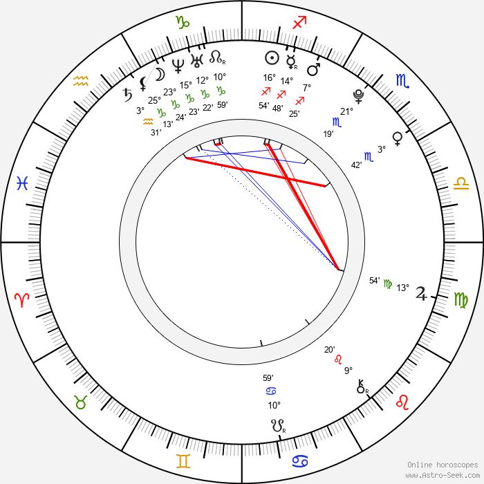 Matt Sutherland - Birth horoscope chart