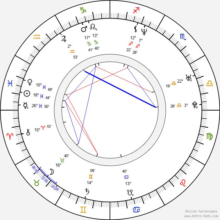 Matteo Salvini - Birth horoscope chart