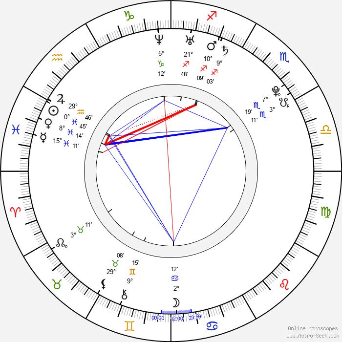 Matthew Bolton - Birth horoscope chart