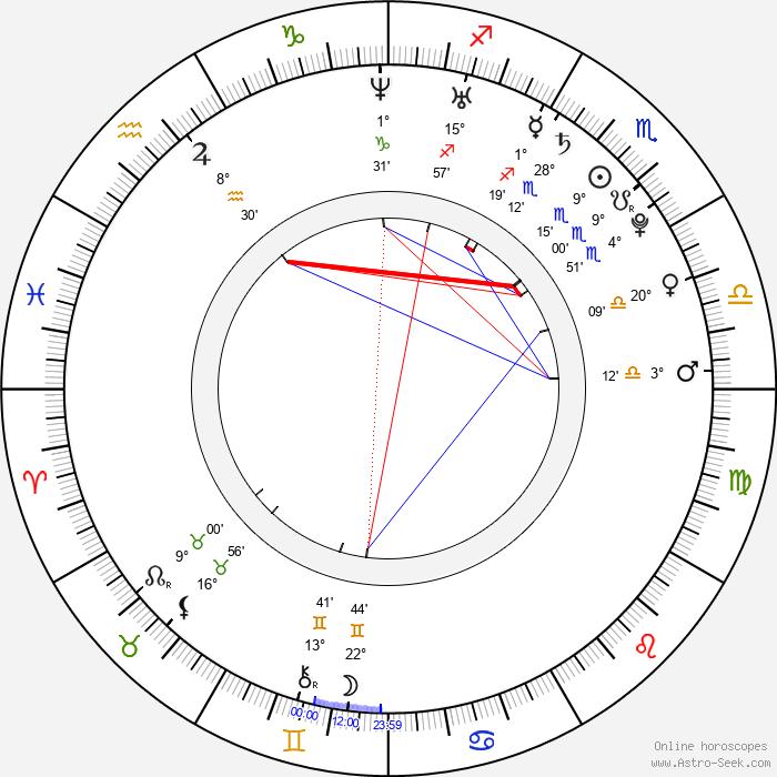 Matthew Brown - Birth horoscope chart