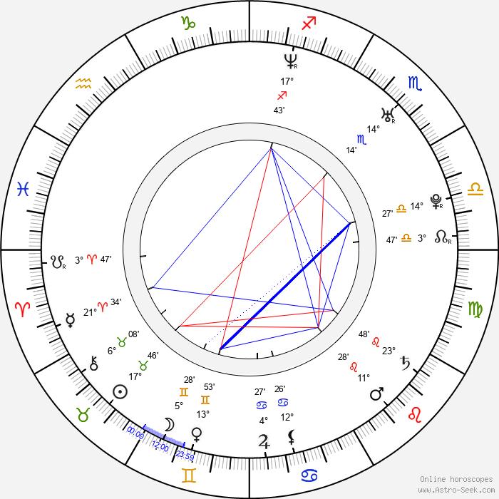 Matthew Davis - Birth horoscope chart