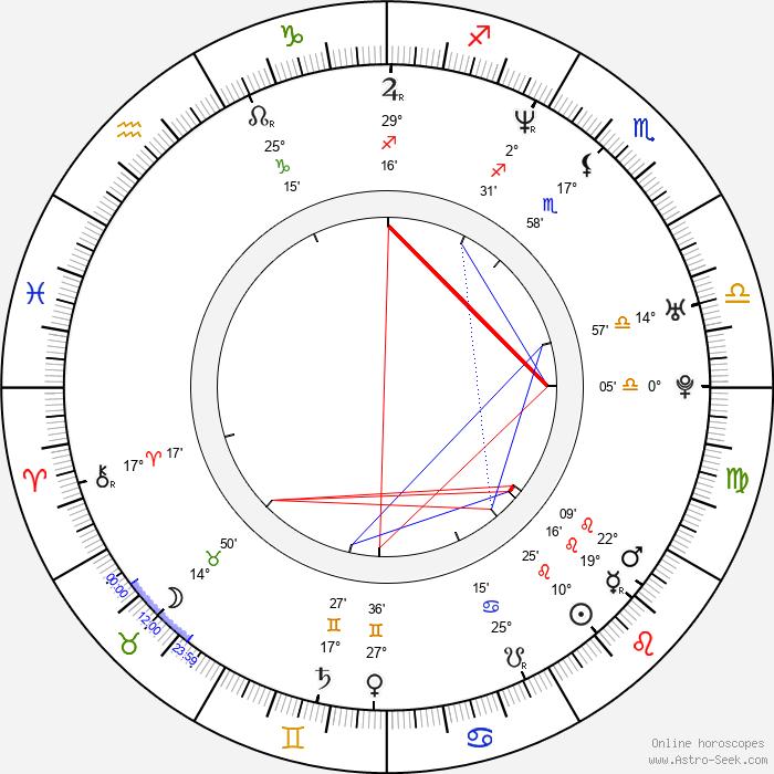Matthew Del Negro - Birth horoscope chart