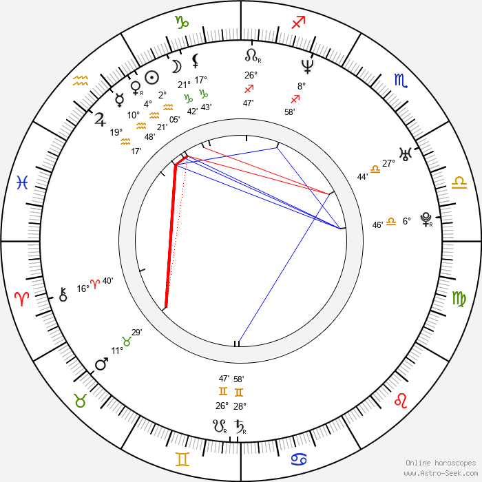 Matthew Humphreys - Birth horoscope chart