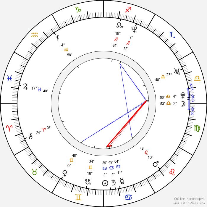 Matthew Kaye - Birth horoscope chart