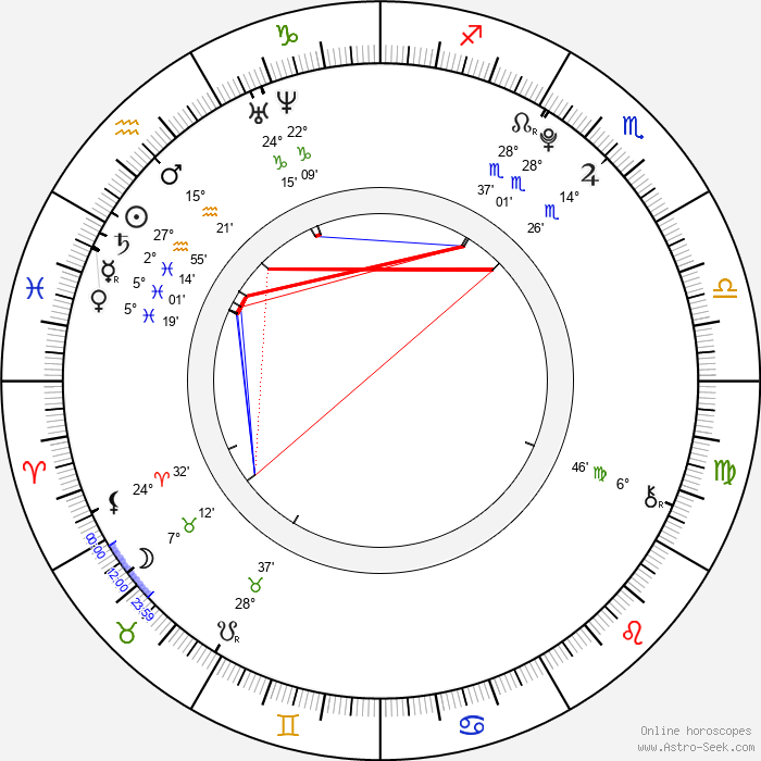 Matthew Knight - Birth horoscope chart