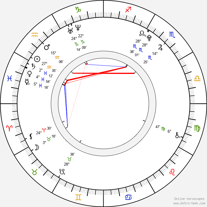 Matthew Knight - Birth horoscope chart