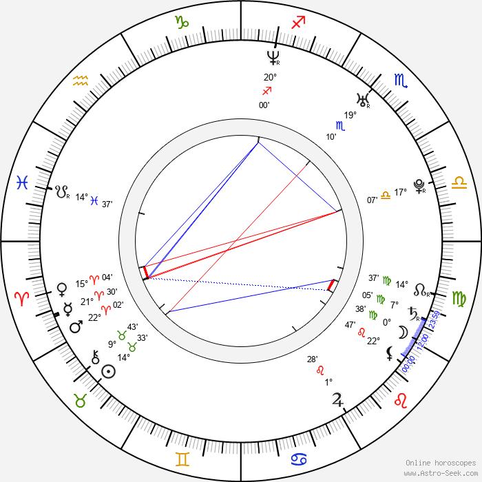 Matthew Knoll - Birth horoscope chart