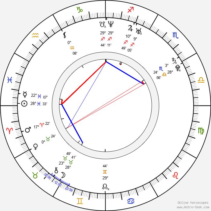 Matthew Korklan - Birth horoscope chart