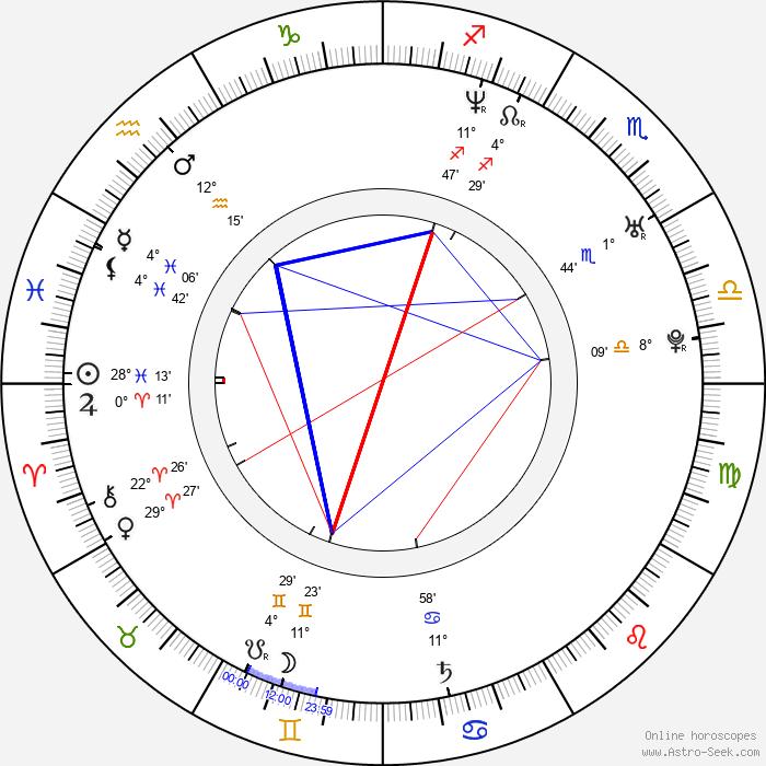 Matthew Leitch - Birth horoscope chart