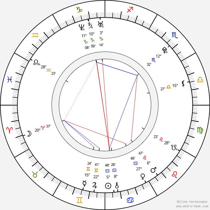 Matthew Lewis - Birth horoscope chart