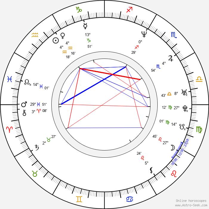 Matthew Lillard - Birth horoscope chart