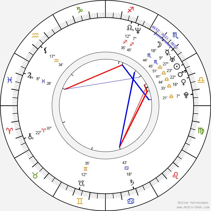Matthew MacFadyen - Birth horoscope chart