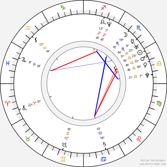 Matthew MacFadyen - Birth horoscope chart