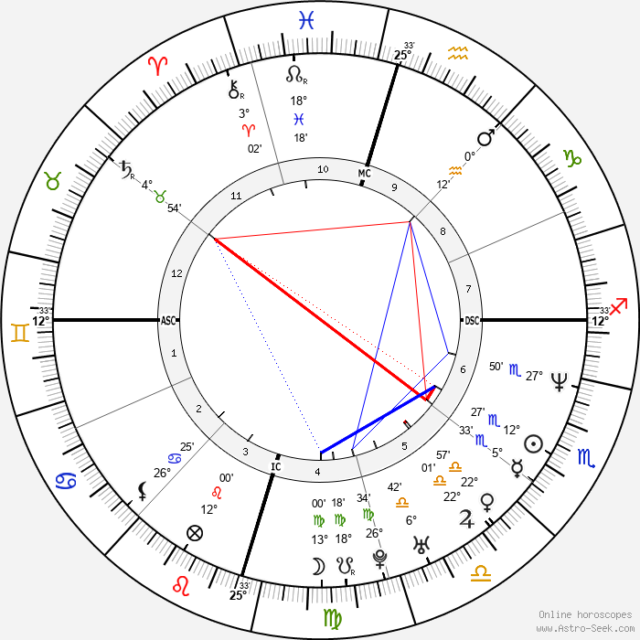 Matthew McConaughey - Birth horoscope chart