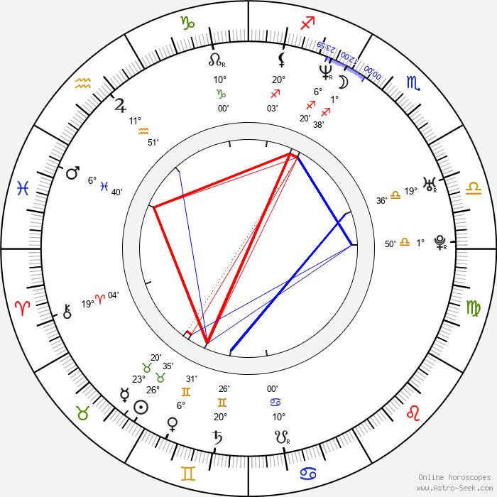Matthew McGrory - Birth horoscope chart