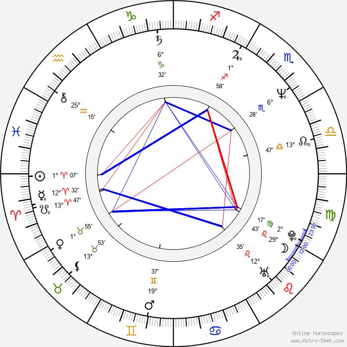 Matthew Modine - Birth horoscope chart