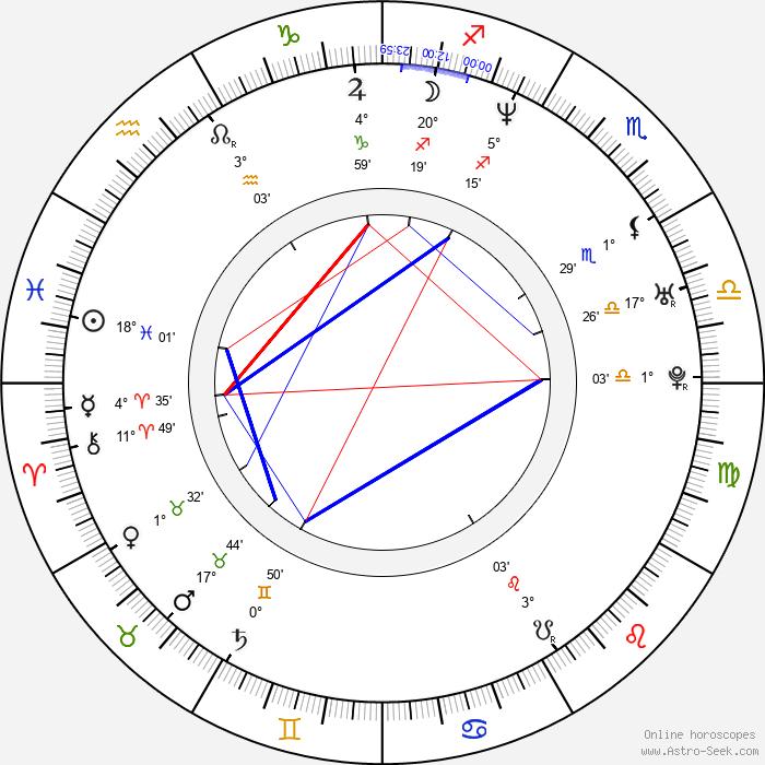 Matthew Nable - Birth horoscope chart