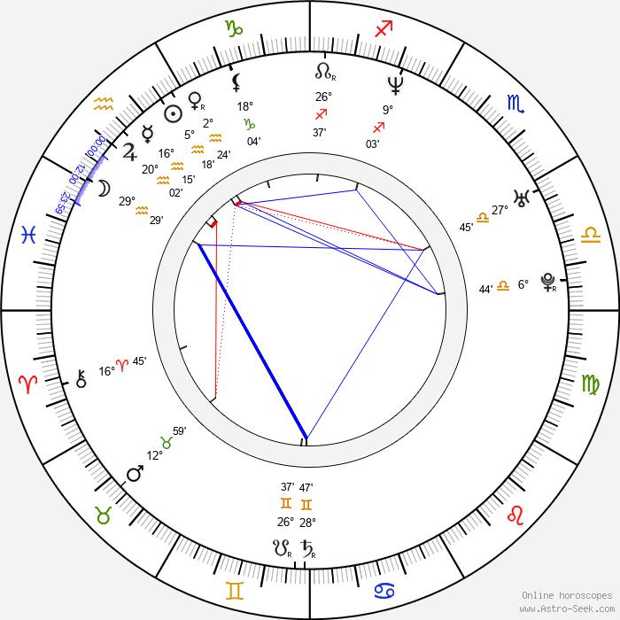 Matthew Odmark - Birth horoscope chart