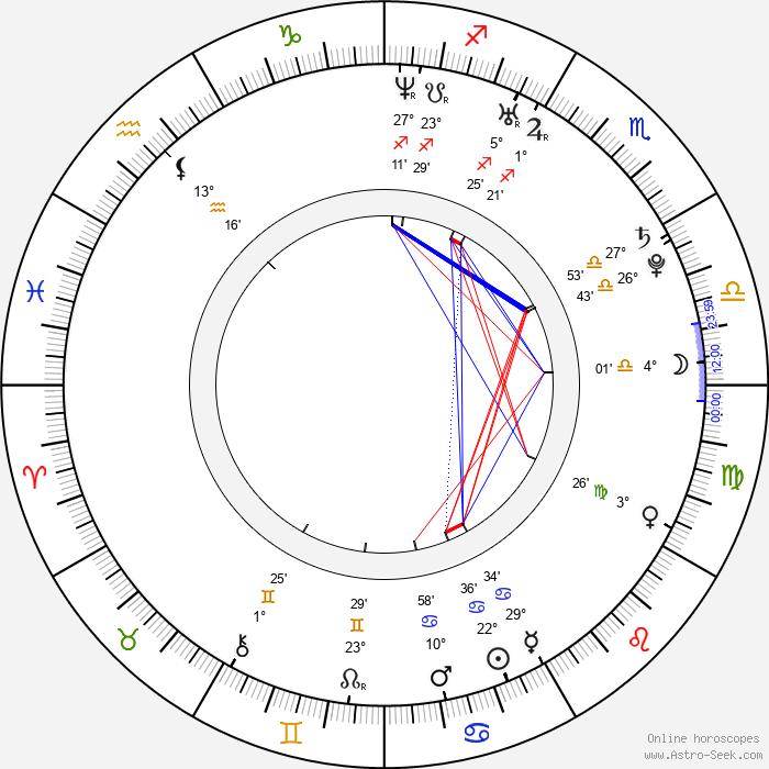 Matthew Perkins - Birth horoscope chart