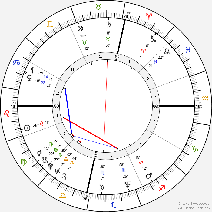 Matthew Perry - Birth horoscope chart