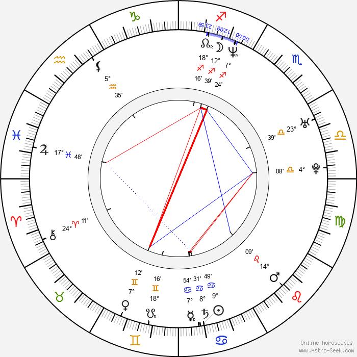 Matthew Reilly - Birth horoscope chart