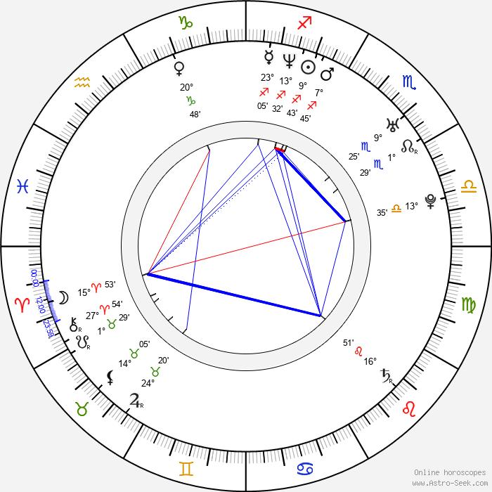 Matthew Shepard - Birth horoscope chart