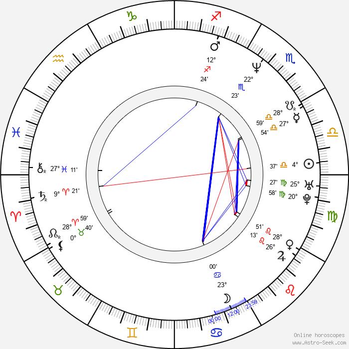 Matthew Stillman - Birth horoscope chart
