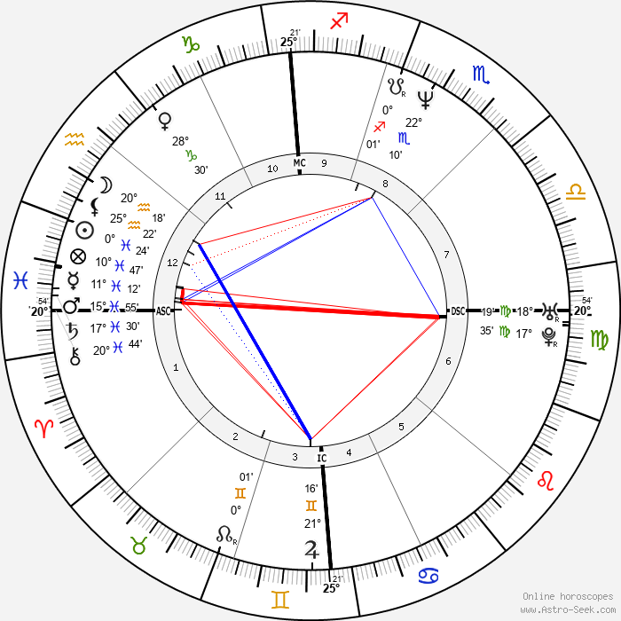 Matthew Stuart - Birth horoscope chart
