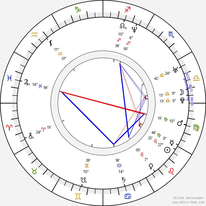Matthew Thane - Birth horoscope chart