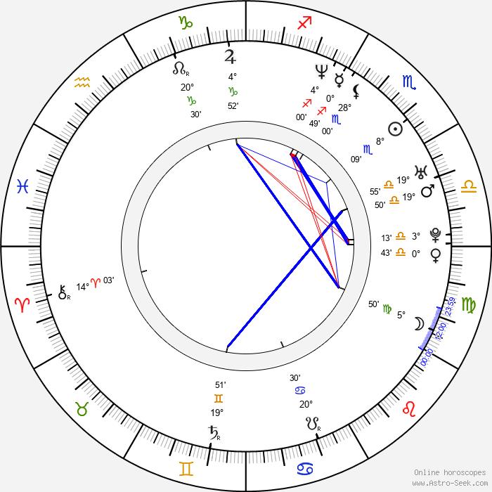 Matthew Wolf - Birth horoscope chart
