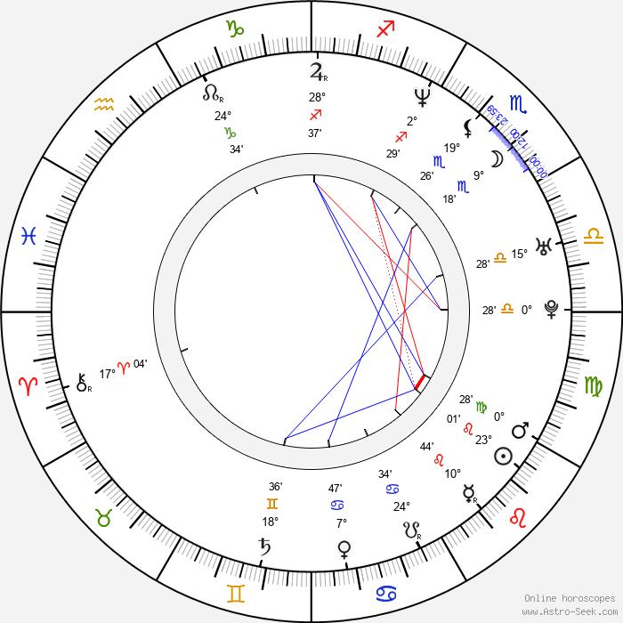 Matthew Wood - Birth horoscope chart