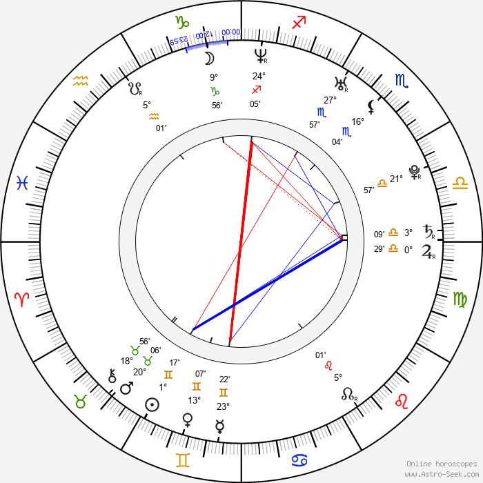 Matthias Hofbauer - Birth horoscope chart