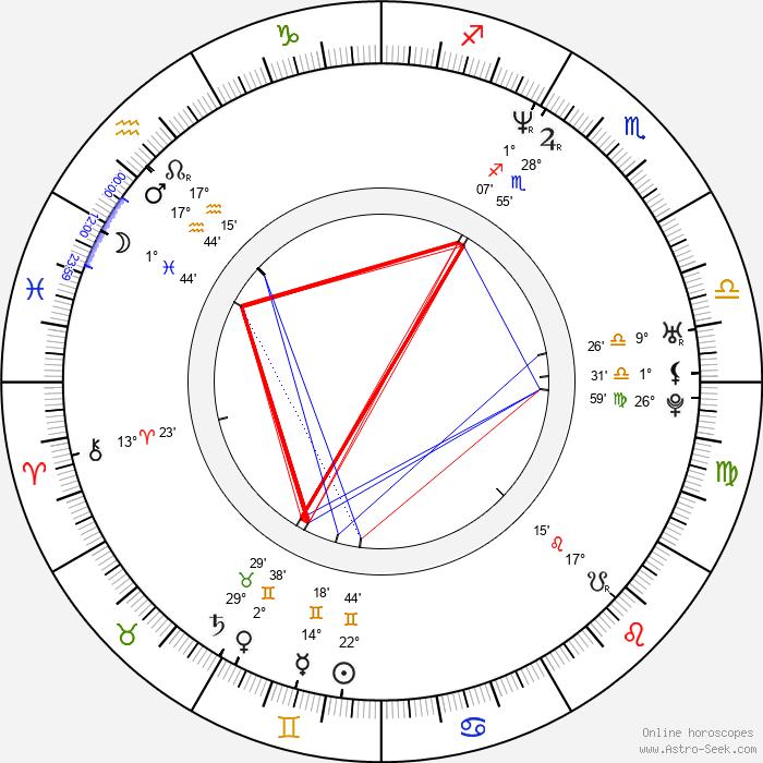 Matthias Matz - Birth horoscope chart