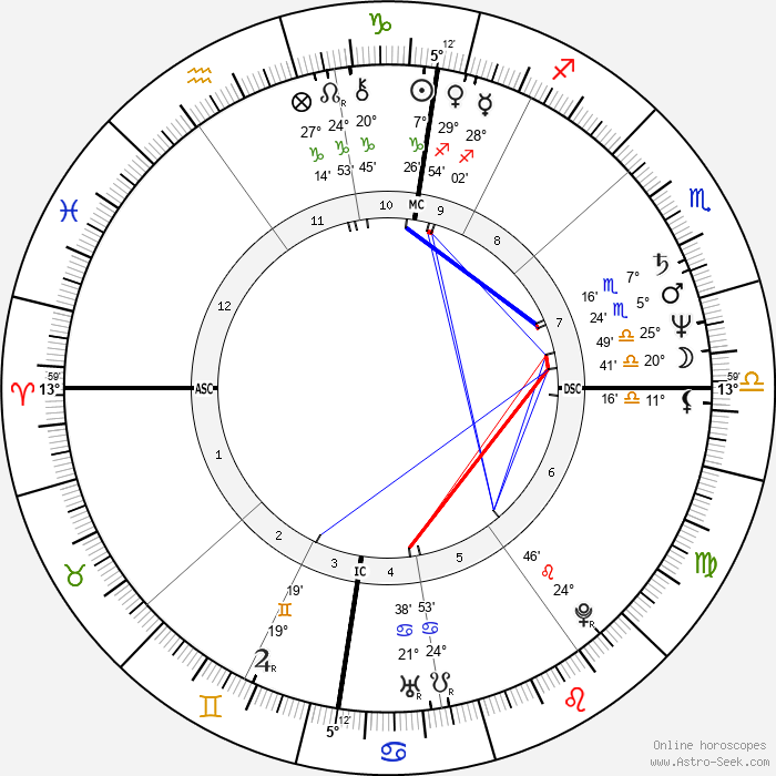 Matthias Platzeck - Birth horoscope chart