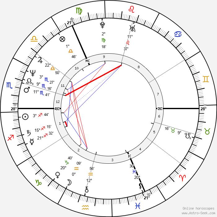 Matthias Reim - Birth horoscope chart