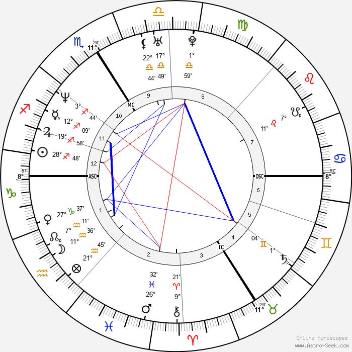 Matthieu Chedid - Birth horoscope chart