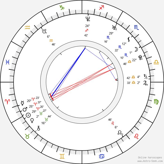 Matthieu Donck - Birth horoscope chart