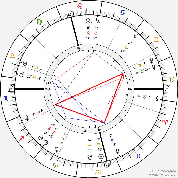Matthijs Vermeulen - Birth horoscope chart