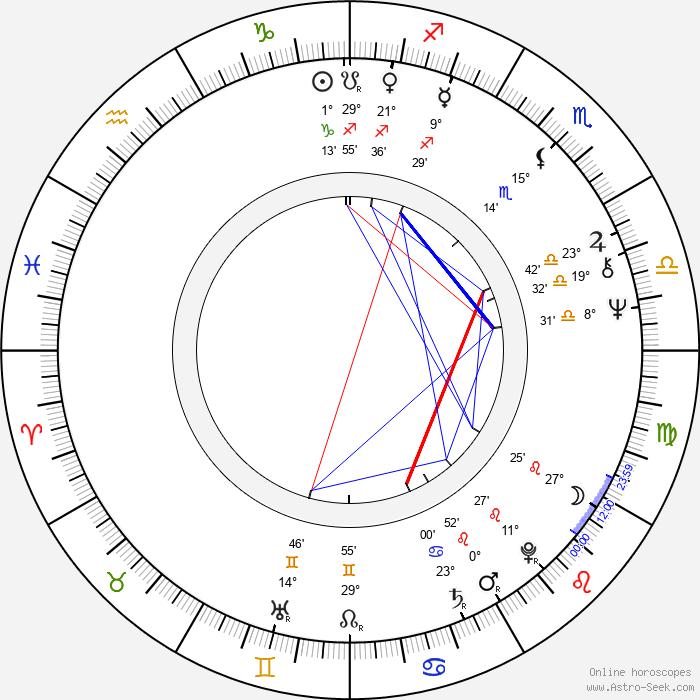 Matti Ahde - Birth horoscope chart