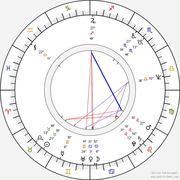 Matti Kuortti - Birth horoscope chart