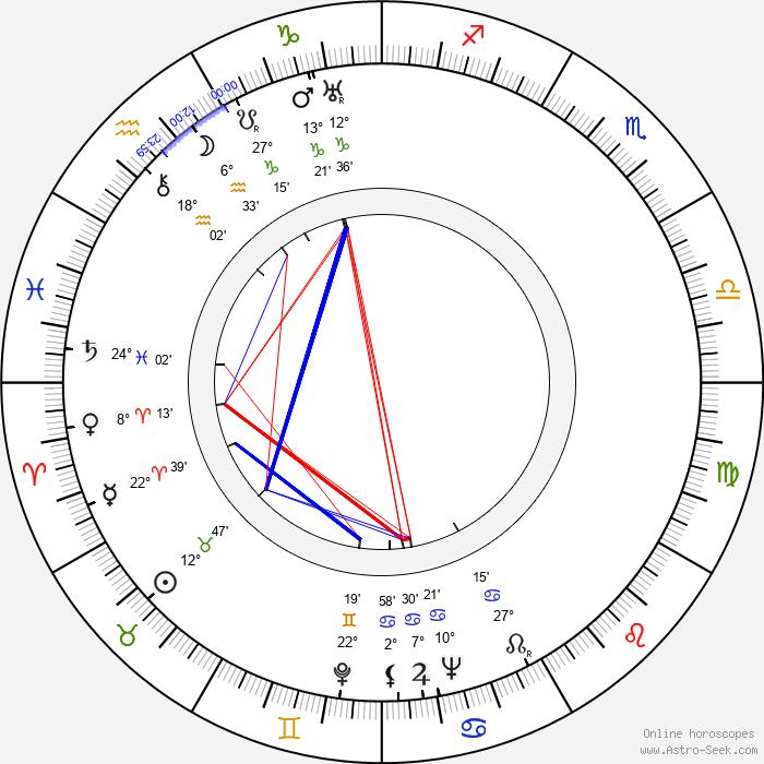Matti Kurjensaari - Birth horoscope chart
