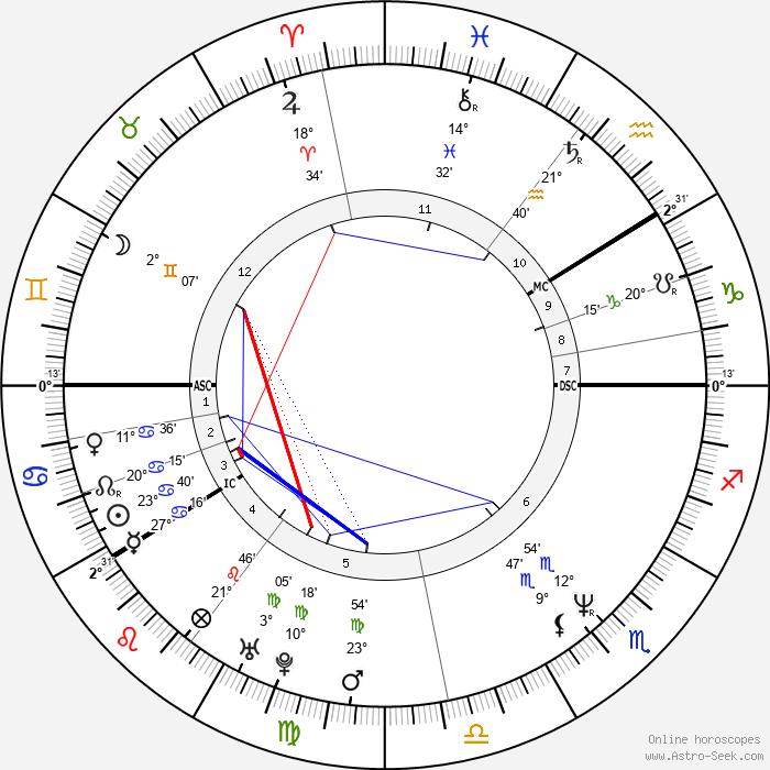 Matti Nykänen - Birth horoscope chart