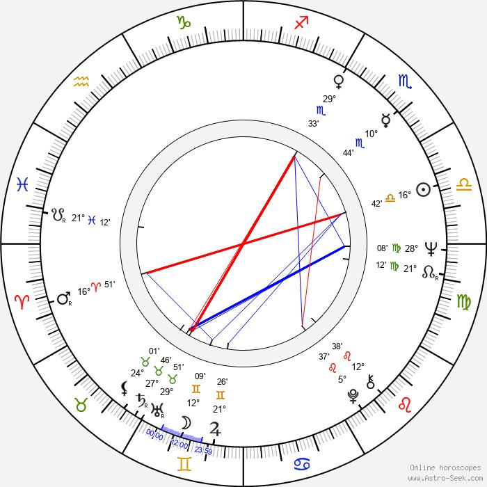 Mattijuhani Koponen - Birth horoscope chart
