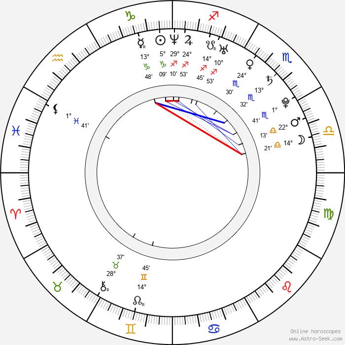 Matúš Kozáčik - Birth horoscope chart