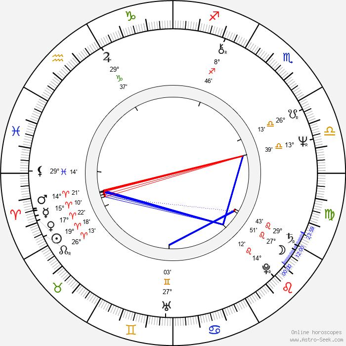 Mátyás Usztics - Birth horoscope chart