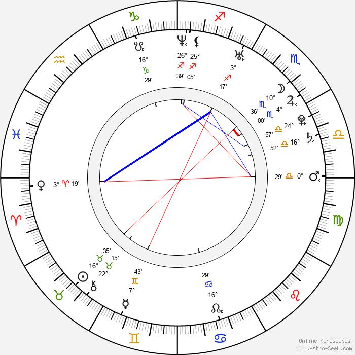 Maud Forget - Birth horoscope chart